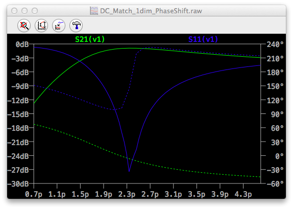 LTspice for Mac (S-para Plot)