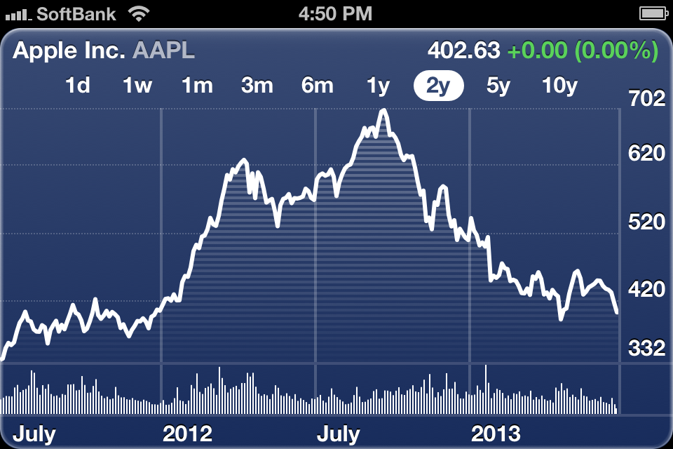 Apple Stock Price (2 years)