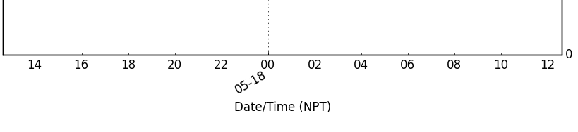 date plot with NPT
