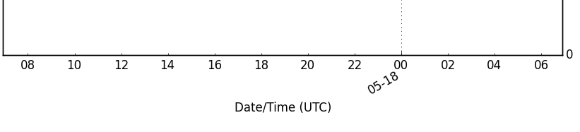 date plot with UTC